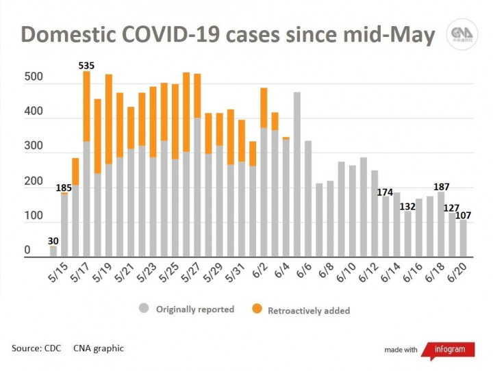 Taiwan reports 109 new COVID-19 cases, 11 deaths.