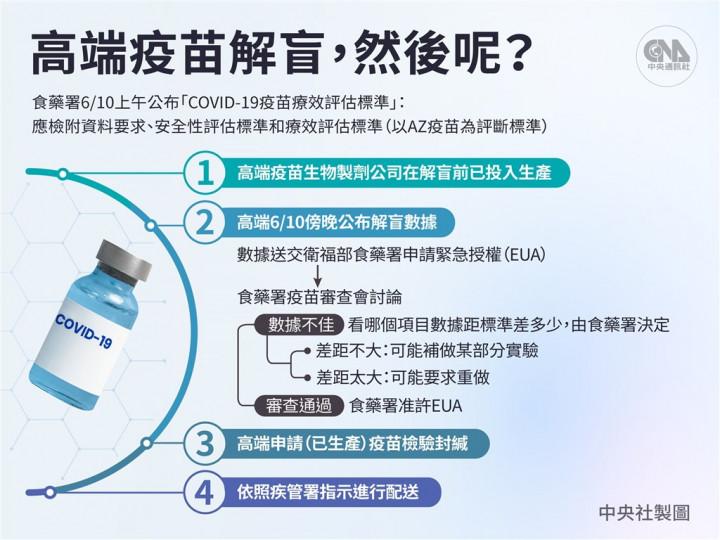 高端COVID-19疫苗二期臨床主試驗期間分析10日解盲
