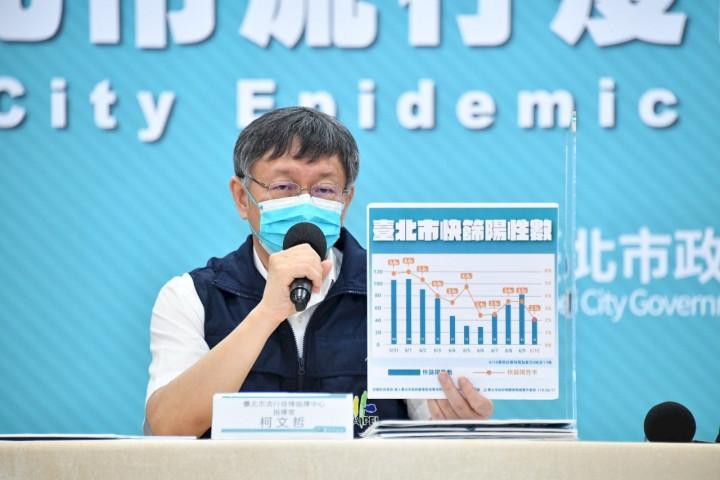 台北市長柯文哲表示,台北市10日快篩陽性率降到2.1%,市內已無大型感染。(北市府提供)