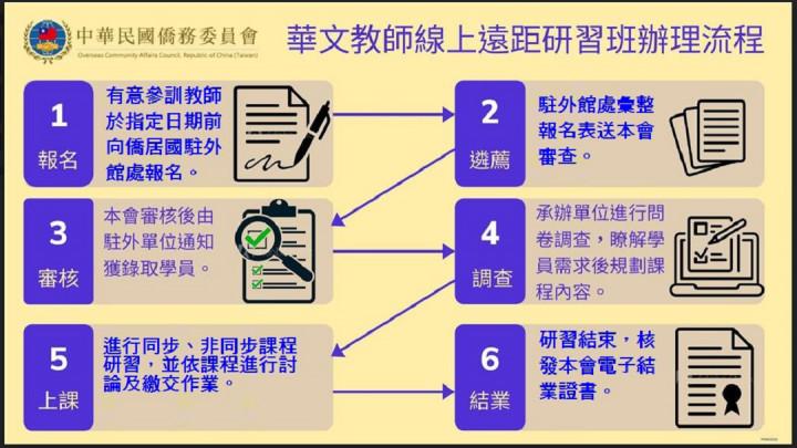 華文教師線上遠距研習班申請流程。(僑委會提供)