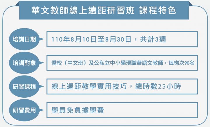 華文教師線上遠距研習班課程特色。(大紀元製圖)