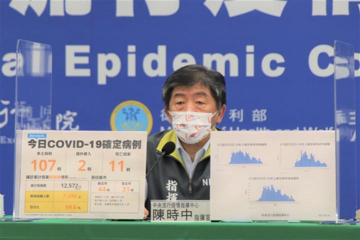 CORONAVIRUS/Taiwan reports 109 new COVID-19 cases, 11 deaths