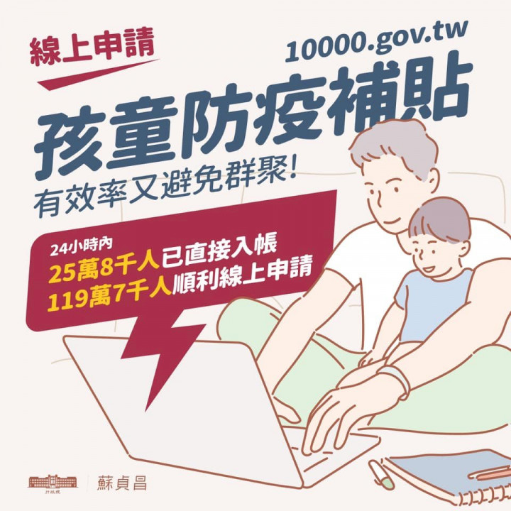 孩童家庭防疫補貼已經有119.7萬人完成申領。(取自蘇貞昌臉書)