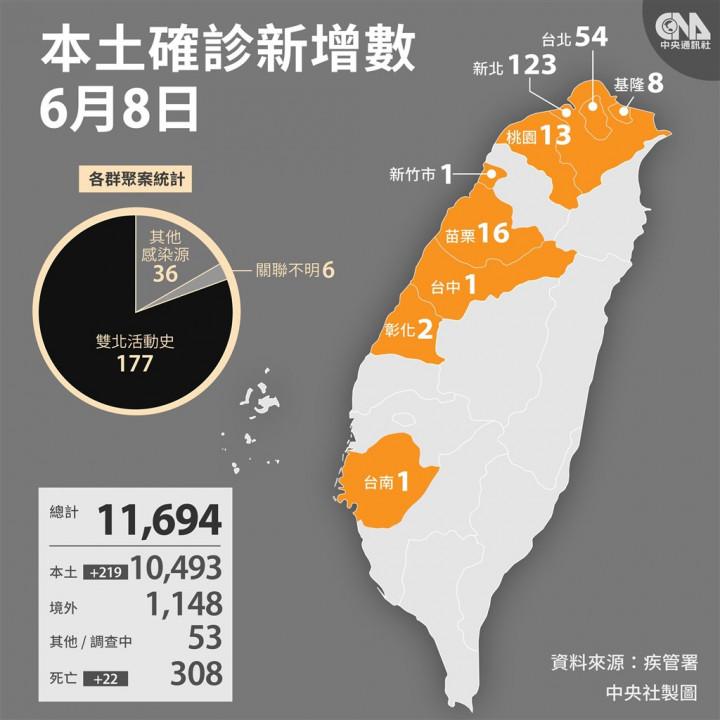 中央流行疫情指揮中心宣布,8日新增219例本土病例、22名死亡個案。
