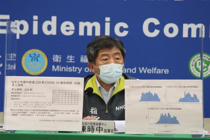 疫情指揮中心8日宣布國內新增219例COVID-19本土病例,指揮官陳時中表示,近2天採檢陽性率持平下降,「是好現象,但我們毫無放鬆本錢」。