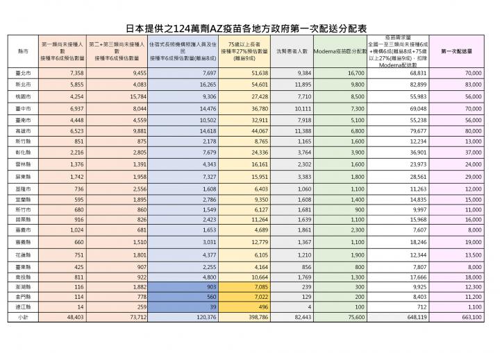 日本提供之124萬劑AZ疫苗各地方政府第一次配送分配表