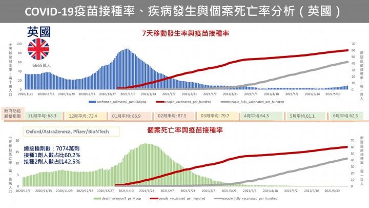 COVID-19疫苗接種的真實世界數據(Real World Data)