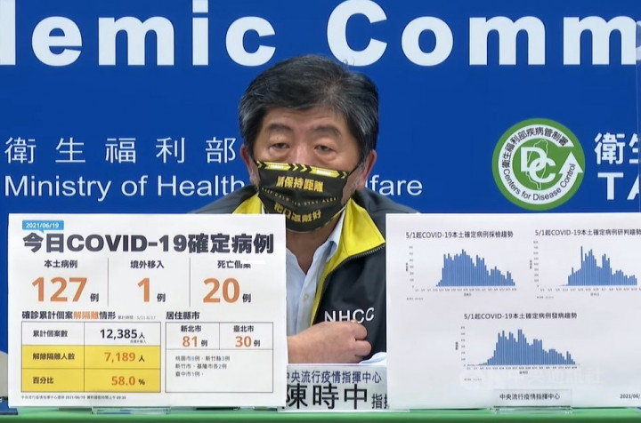 Taiwan reports 128 new COVID-19 cases, under 200 per day for 1 week