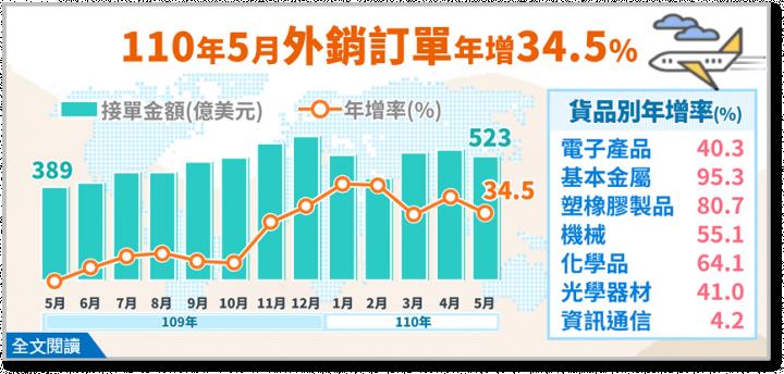 經濟部統計處21日公布5月外銷訂單522.9億美元,為歷年同月新高。(圖:經濟部統計處官網)