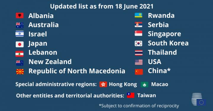 歐盟理事會建議將台灣納入可入境歐盟及申根區從事「非必要旅行」的第三國安全名單