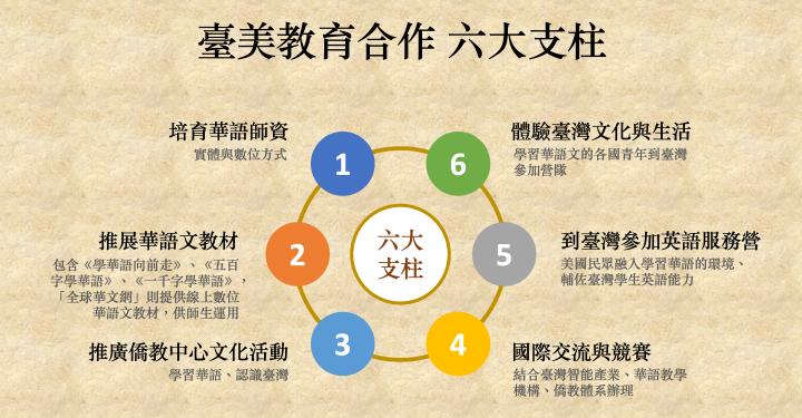 六大支柱讓臺美教育合作朝向品質化、精緻化、生活化、趣味化、智能化。(大紀元製圖)