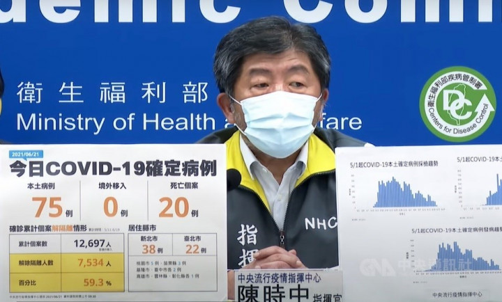 Taiwan reports 75 new COVID-19 cases, below 100 for first time in month