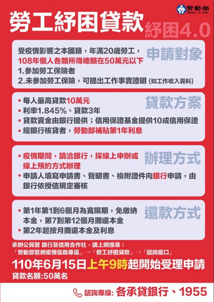 政府祭出新台幣10萬元的勞工紓困貸款,15日是開放申請首日,由於只有50萬個名額,較去年腰斬一半,不少民眾一早搶著線上申貸。(勞動部提供)