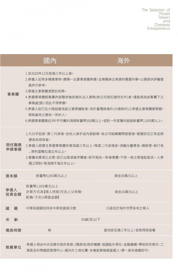 「海外華人第30屆創業楷模暨相扶獎選拔」自即日起受理推薦報名