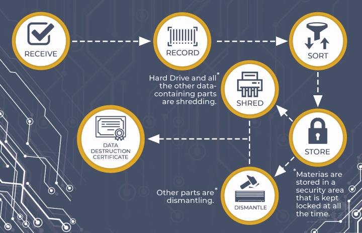 RDI的電子以及資安回收流程