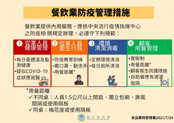 衛福部食藥署已於7月16日公告訂定「餐飲業防疫管理措施」,餐飲業應依中央流行疫情指揮中心的防疫相關規定辦理。(指揮中心提供)
