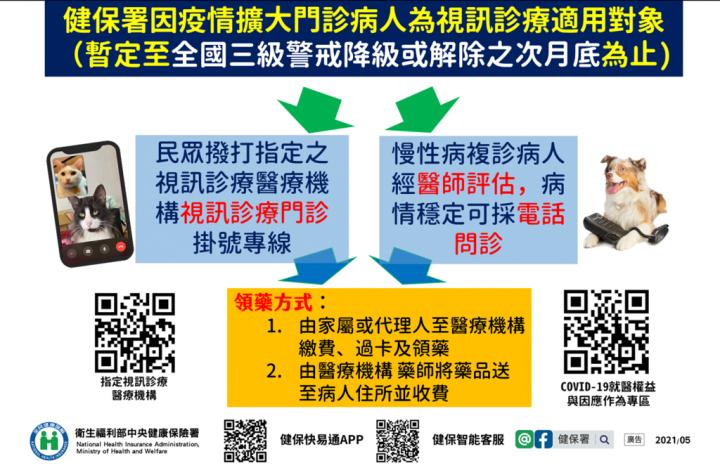 視訊診療適用對象簡圖(台南市奇美醫院提供使用手機視訊診療畫面)