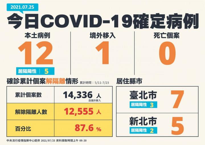 中央流行疫情指揮中心25日公布台灣新增13例COVID-19確診病例,另外確診個案終於看到三級疫情以來首度無新增死亡案例