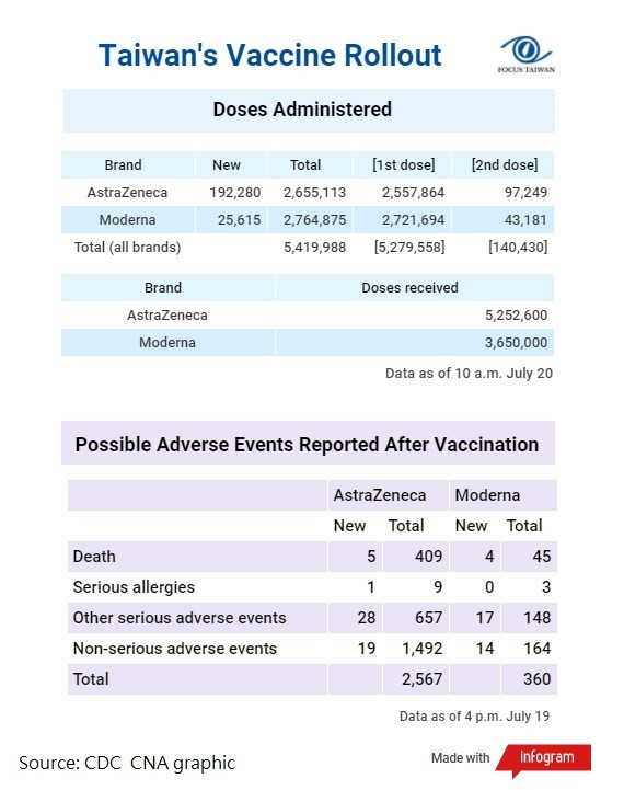 Note: Taiwan's vaccine rollout began on March 22, first with doses from AstraZeneca, then the Moderna ones on June 9.