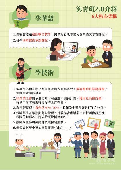 海青班2.0- 學華語 學技術