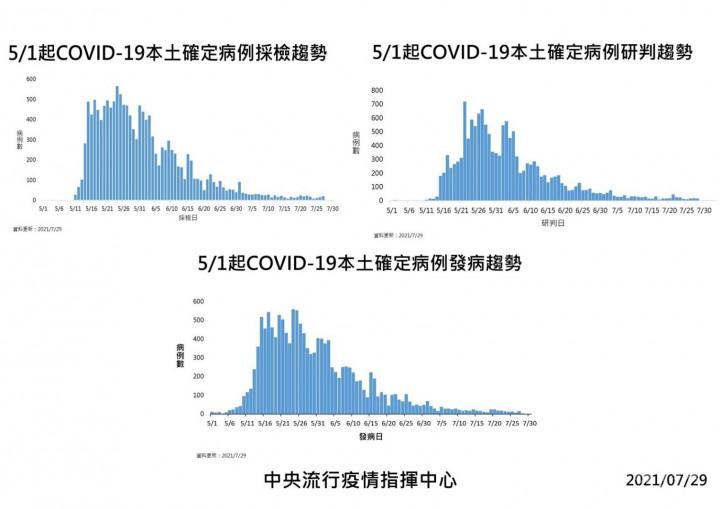 過去七十天,臺灣再次締造全球防疫典範
