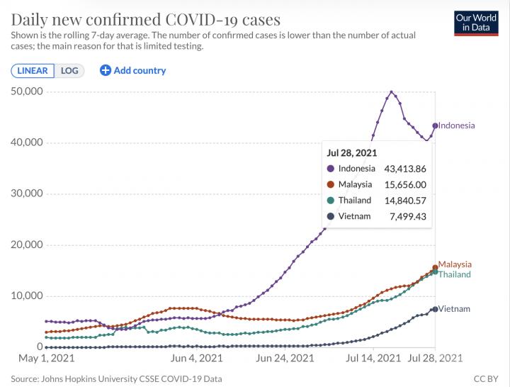 在印度Delta變種病毒肆虐下,東南亞許多國家出現新一波嚴重疫情