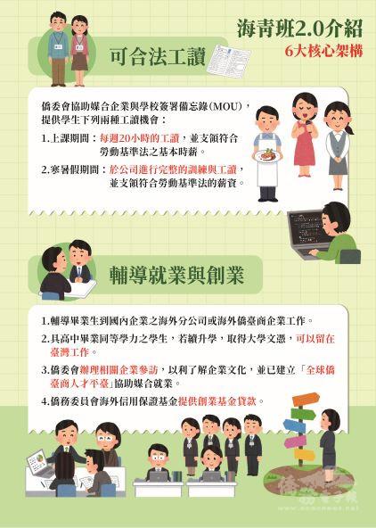 海青班2.0- 合法工讀 輔導就業創業