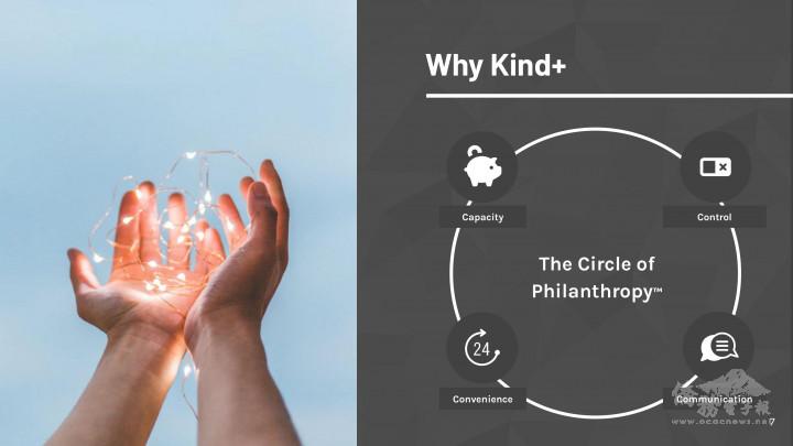 Kind+ 公司運作概念