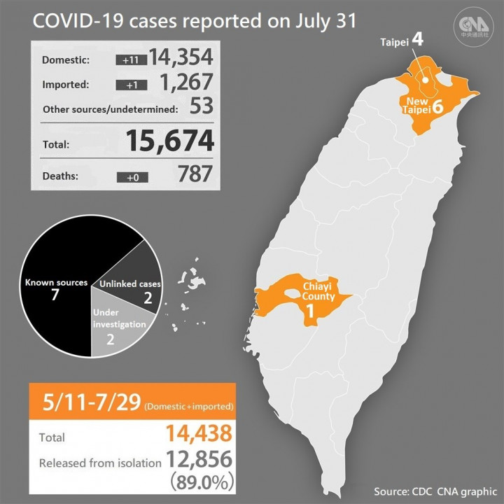 Taiwan raised the COVID-19 alert to Level 2 on May 11, then to Level 3 on May 19.