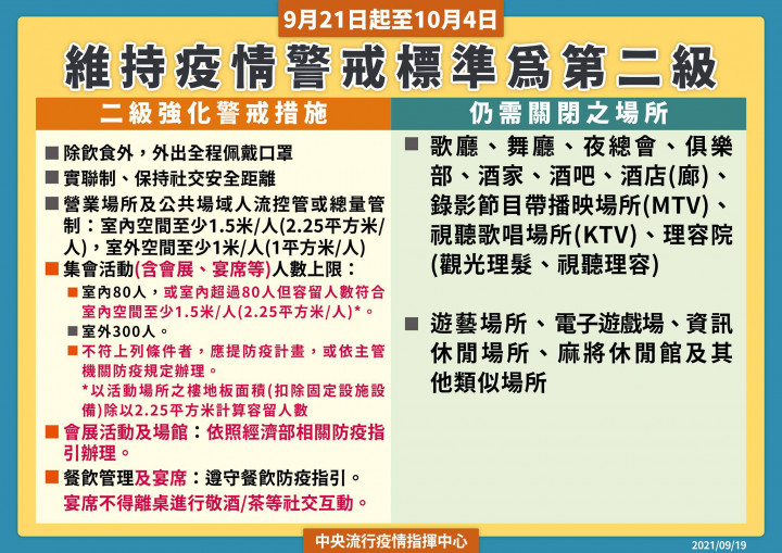 指揮中心自9月21日至10月4日維持疫情警戒標準為第二級,請民眾持續配合防疫措施,共同維護國內社區安全