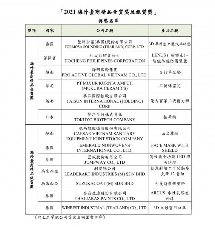 2021臺商精品獎推薦獲獎名單