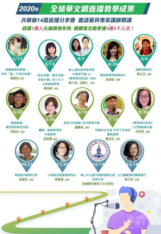 109年辦理14場次「全球華文網」線上多元主題直播教學課程