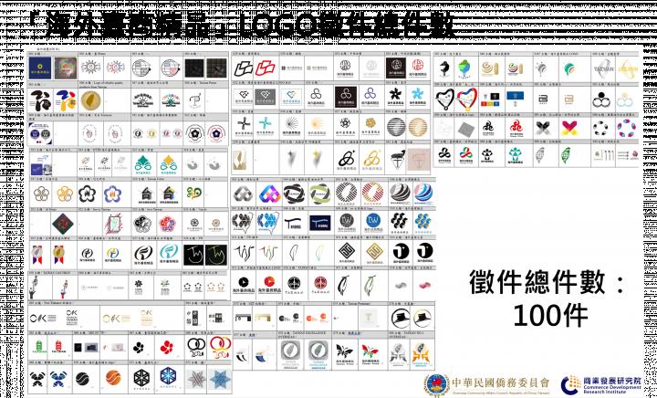 「海外臺商精品」Logo標誌全球徵件活動,計有100件作品參選,競爭激烈