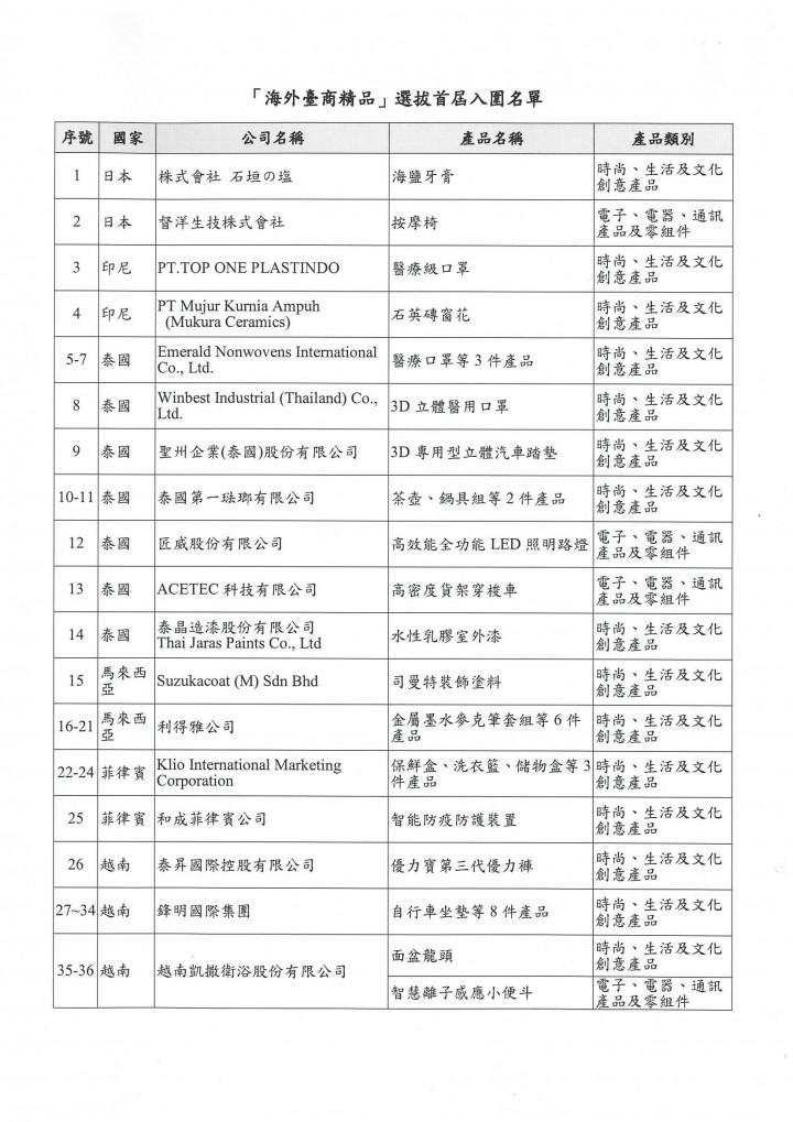 「海外臺商精品」選拔首屆入圍名單