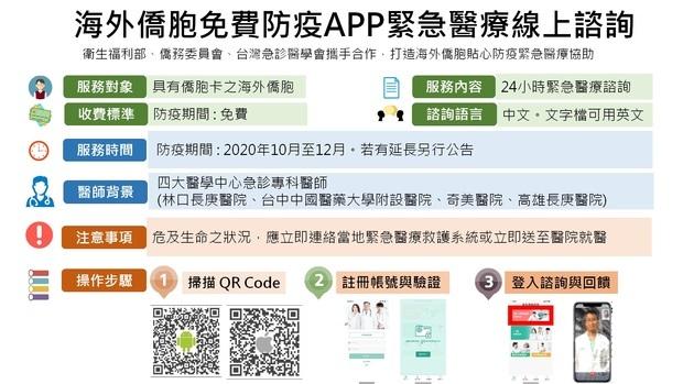 海外僑胞免費防疫APP緊急醫療線上諮詢使用說明。