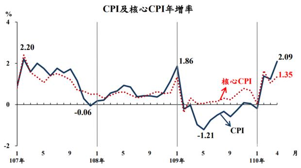 行政院主計總處公布4月消費者物價指數(CPI)年增率為2.09%,創2018年3月來的最大增幅。(圖:主計總處)
