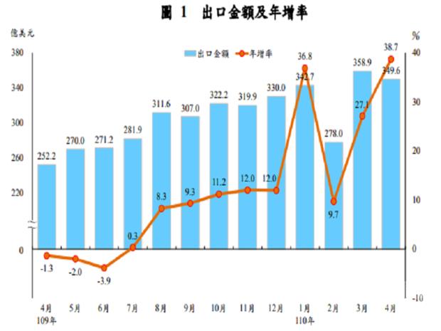 財政部公布4月出口達349.6億美元,為歷年單月次高,年增達38.7%,創下2010年8月以來最大增幅。(圖擷自財政部官方新聞稿)