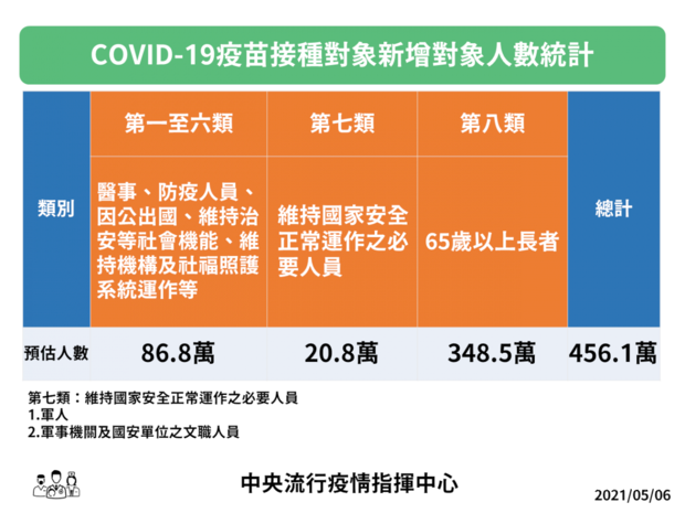 5/10起再開放第七、八類對象接種公費疫苗。(指揮中心提供)