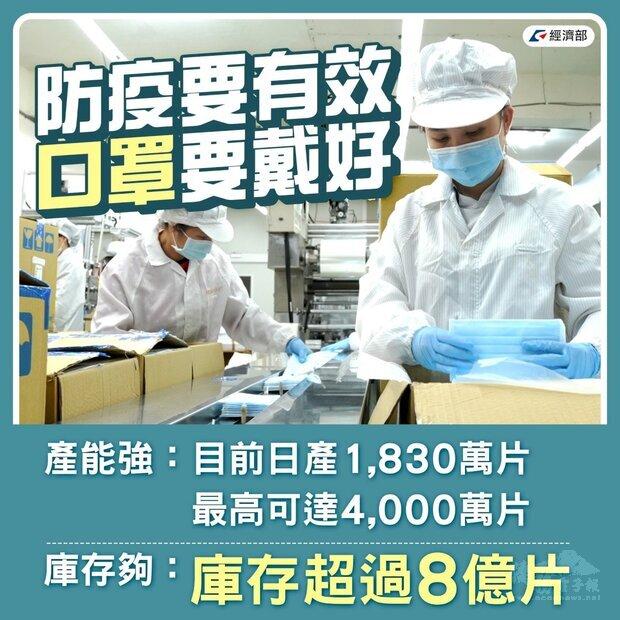 經濟部表示,目前台灣口罩庫存超過8億片,每日產能為1830萬片,最大產能可達4000萬片,強調絕對足夠供應國內防疫使用。(圖:經濟部臉書)